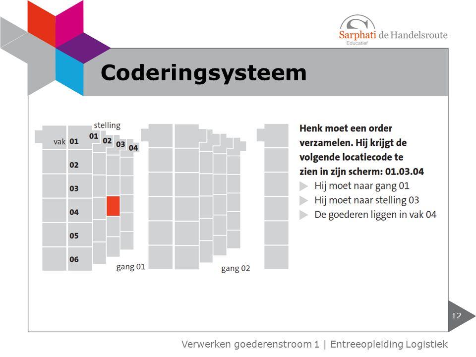 Coderingsysteem Verwerken goederenstroom 1 | Entreeopleiding Logistiek