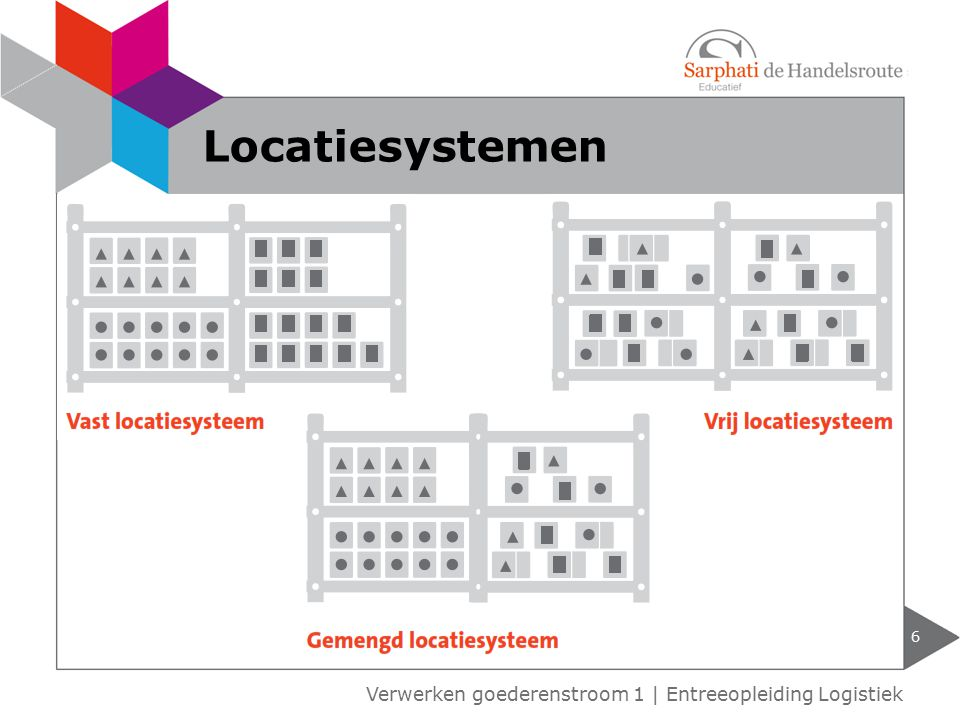 Locatiesystemen Verwerken goederenstroom 1 | Entreeopleiding Logistiek