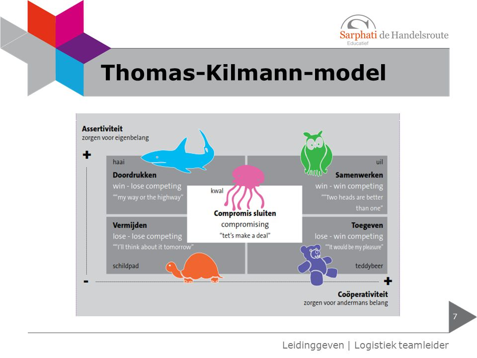 Thomas-Kilmann-model