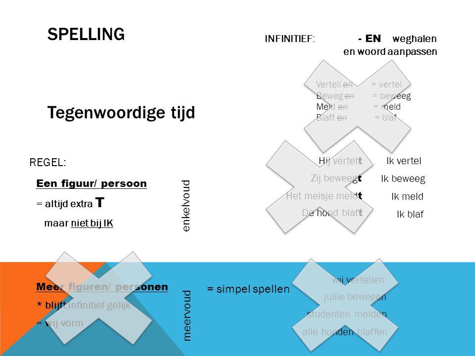 SPELLING Tegenwoordige tijd REGEL: enkelvoud = simpel spellen meervoud