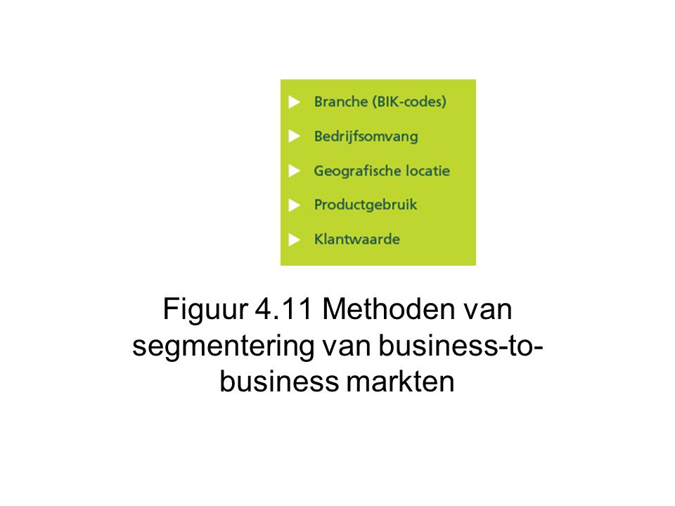 Figuur 4.11 Methoden van segmentering van business-to-business markten
