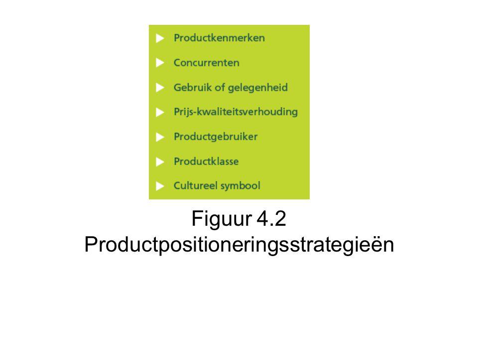 Figuur 4.2 Productpositioneringsstrategieën