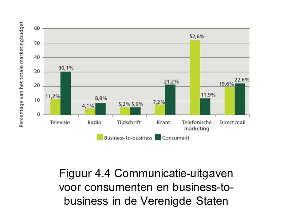Figuur 4.4 Communicatie-uitgaven voor consumenten en business-to-business in de Verenigde Staten