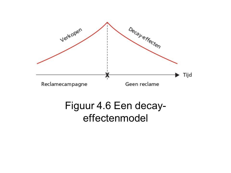 Figuur 4.6 Een decay-effectenmodel