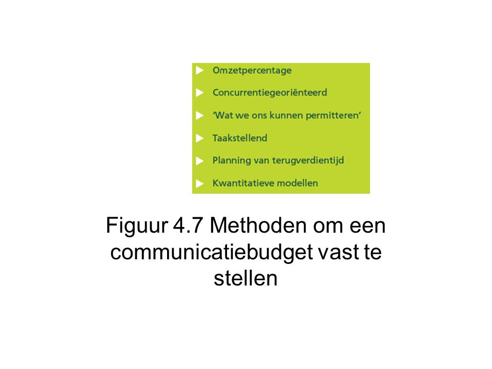 Figuur 4.7 Methoden om een communicatiebudget vast te stellen