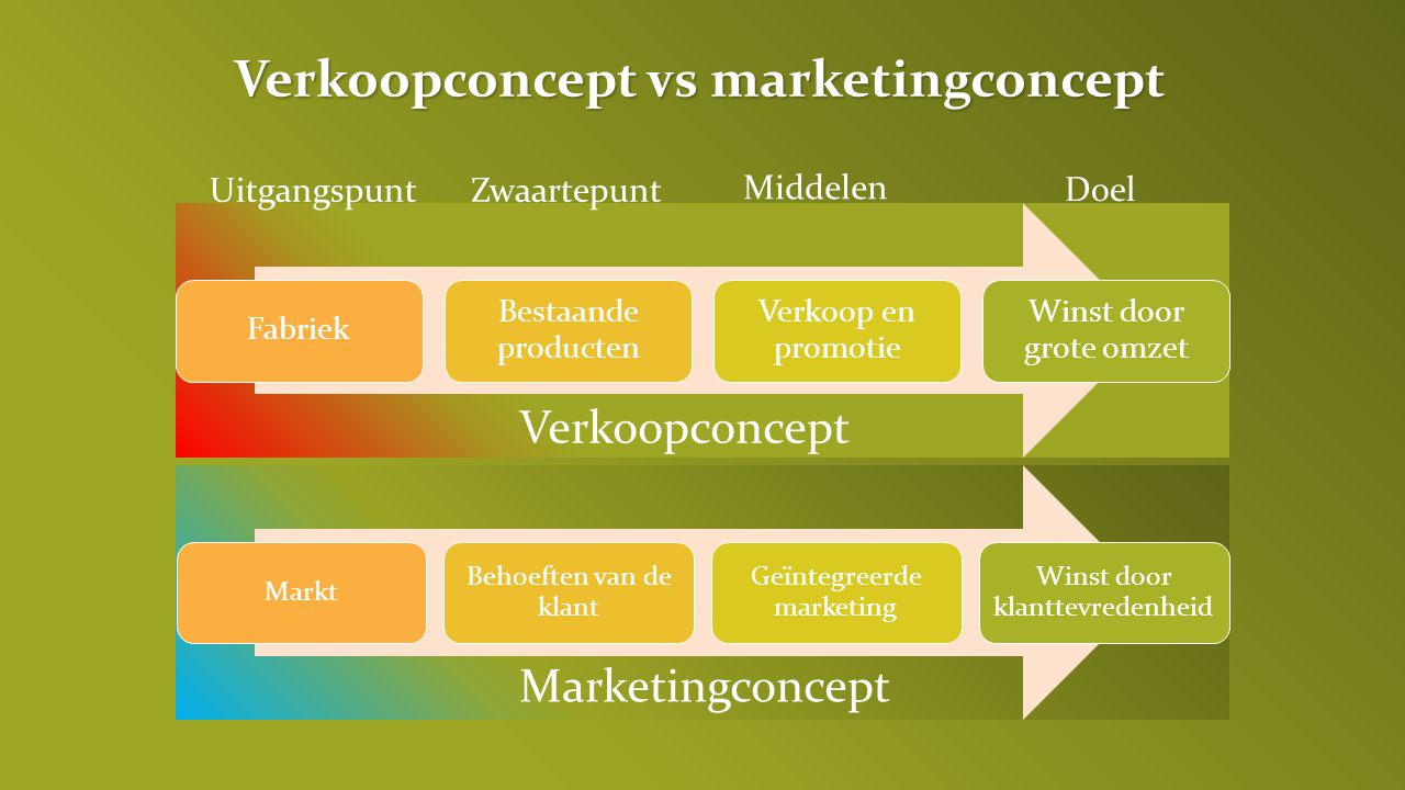 Verkoopconcept vs marketingconcept