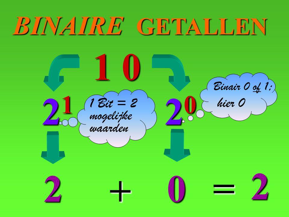 1 0 21 20 2 2 = + BINAIRE GETALLEN hier 0 1 Bit = 2 mogelijke waarden