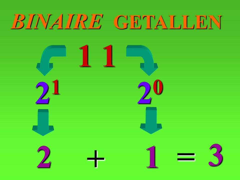 BINAIRE GETALLEN 1 1 21 20 3 2 1 = +