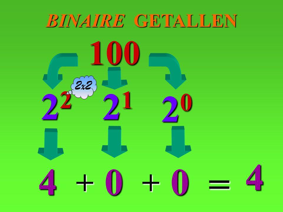 BINAIRE GETALLEN 100 2x2 22 21 20 4 4 = + +