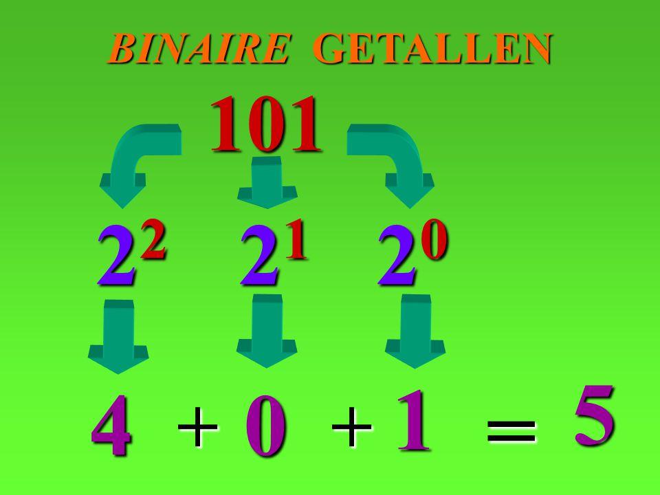 BINAIRE GETALLEN 101 22 21 20 5 1 4 = + +