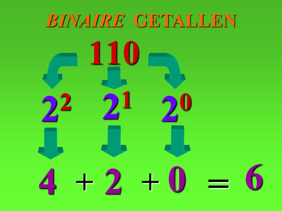 BINAIRE GETALLEN 110 21 22 20 6 4 2 = + +