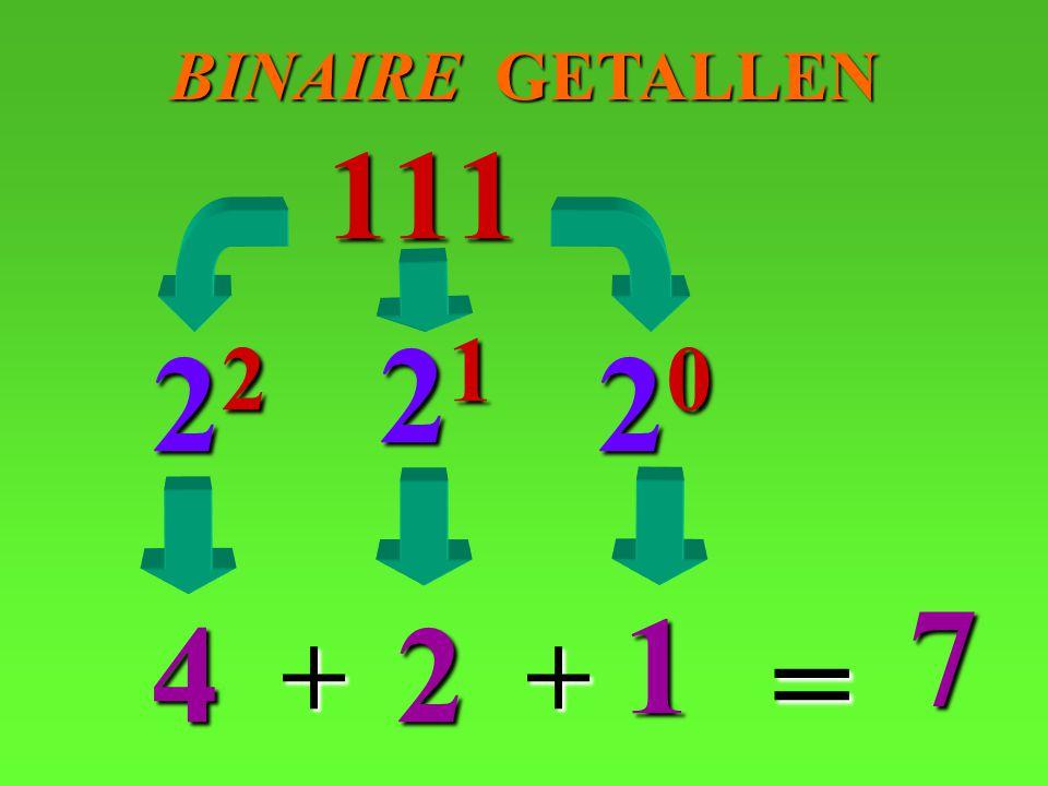 BINAIRE GETALLEN 111 21 22 20 7 1 4 2 = + +