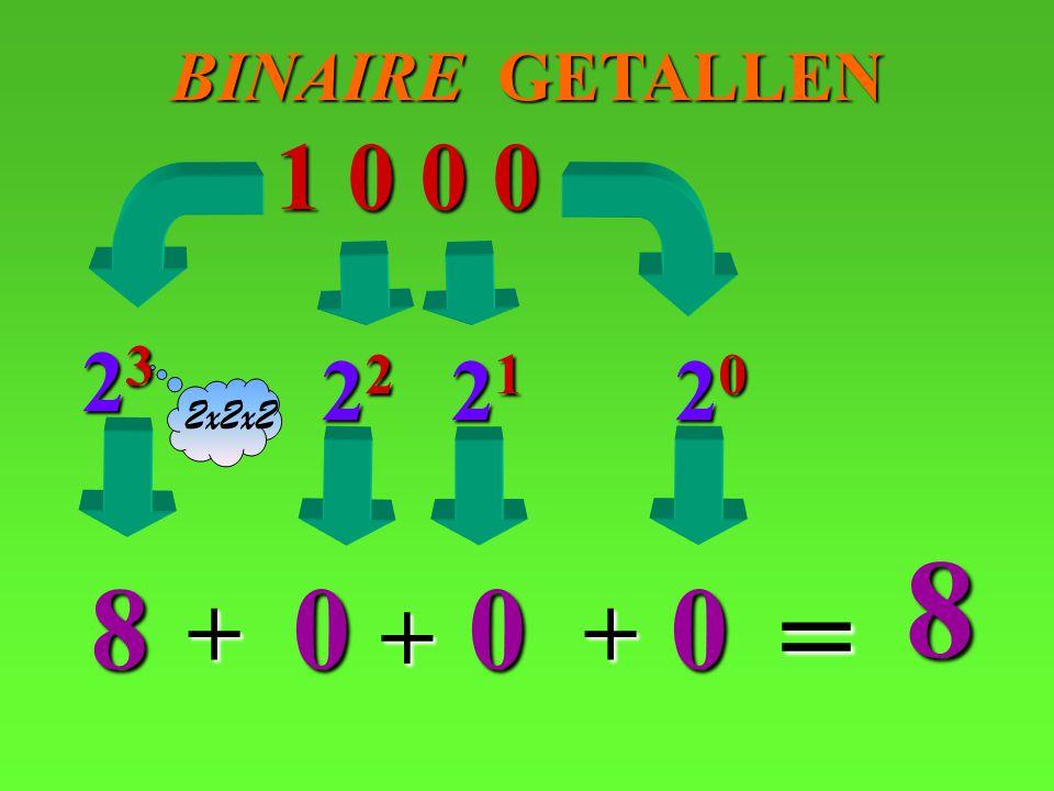BINAIRE GETALLEN 1 0 0 0 23 22 21 20 2x2x2 8 8 = + + +