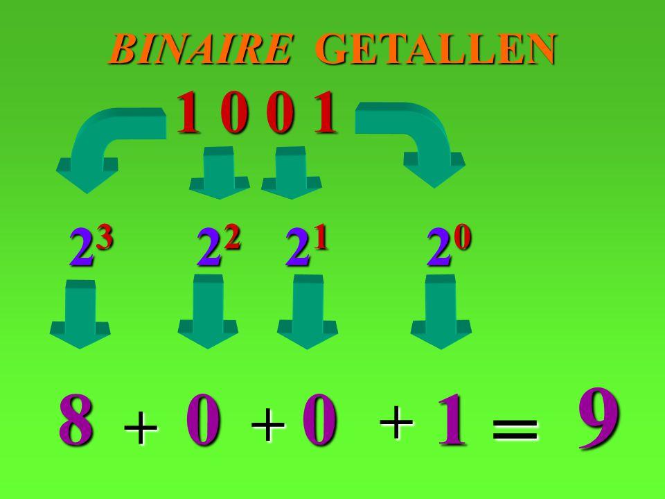 BINAIRE GETALLEN 1 0 0 1 23 22 21 20 9 8 1 = + + +