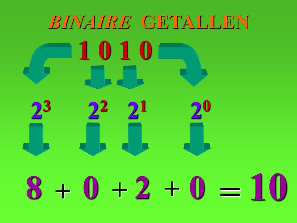 BINAIRE GETALLEN 1 0 1 0 23 22 21 20 10 8 2 = + + +