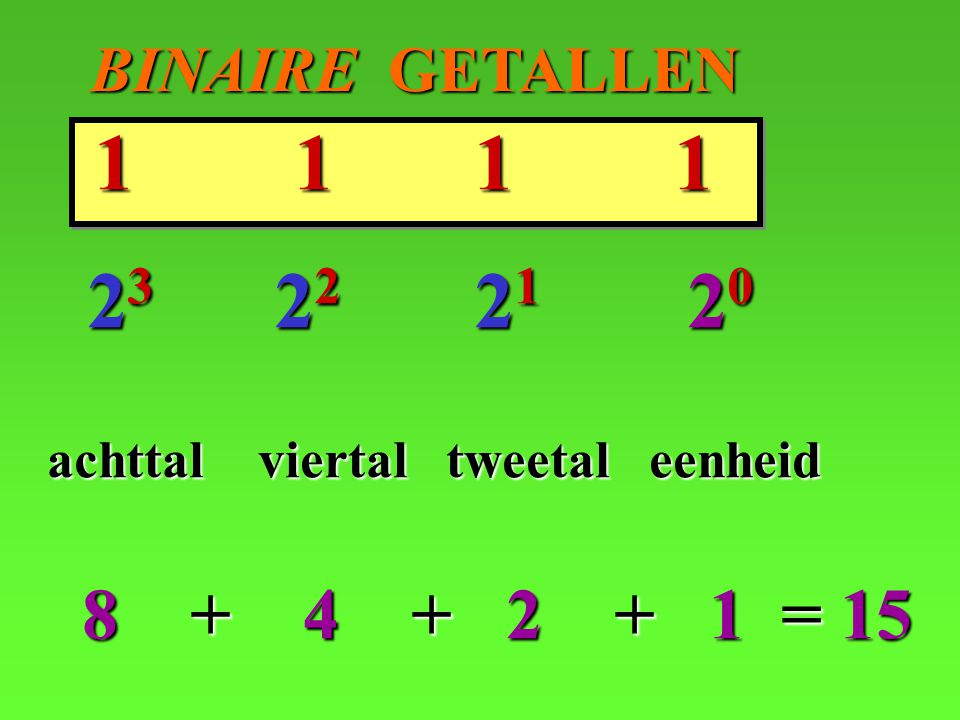 1 1 1 1 23 22 21 20 achttal viertal tweetal eenheid 8 + 4 + 2 + 1 = 15