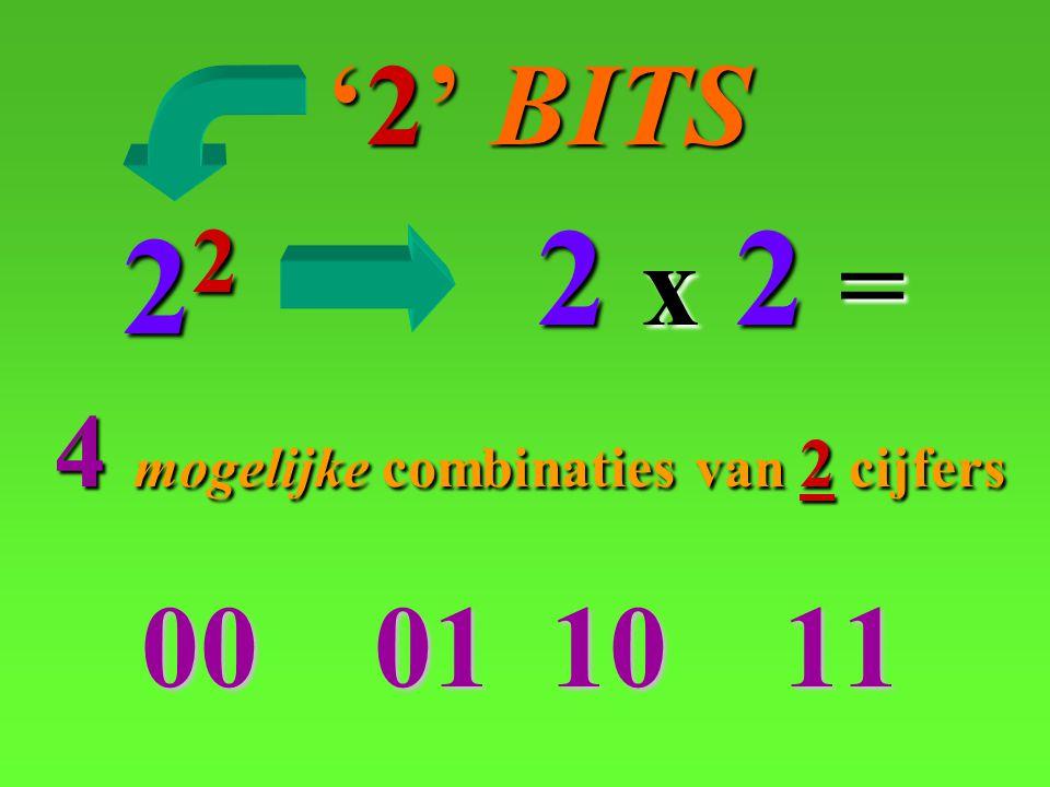 '2' BITS 2 x 2 = 22 4 mogelijke combinaties van 2 cijfers 00 01 10 11