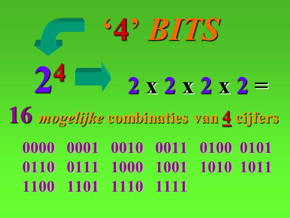 24 '4' BITS 2 x 2 x 2 x 2 = 16 mogelijke combinaties van 4 cijfers