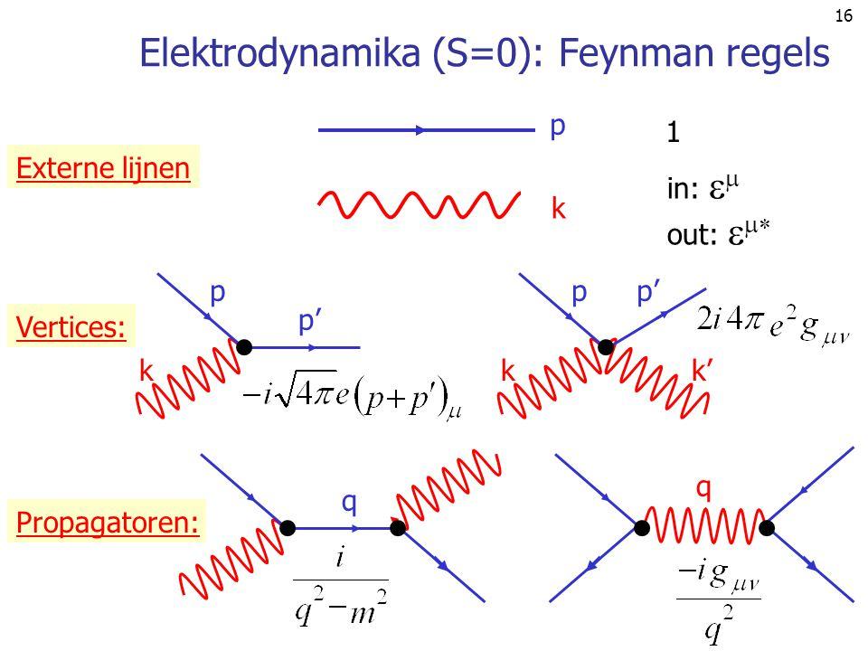 Elektrodynamika (S=0): Feynman regels