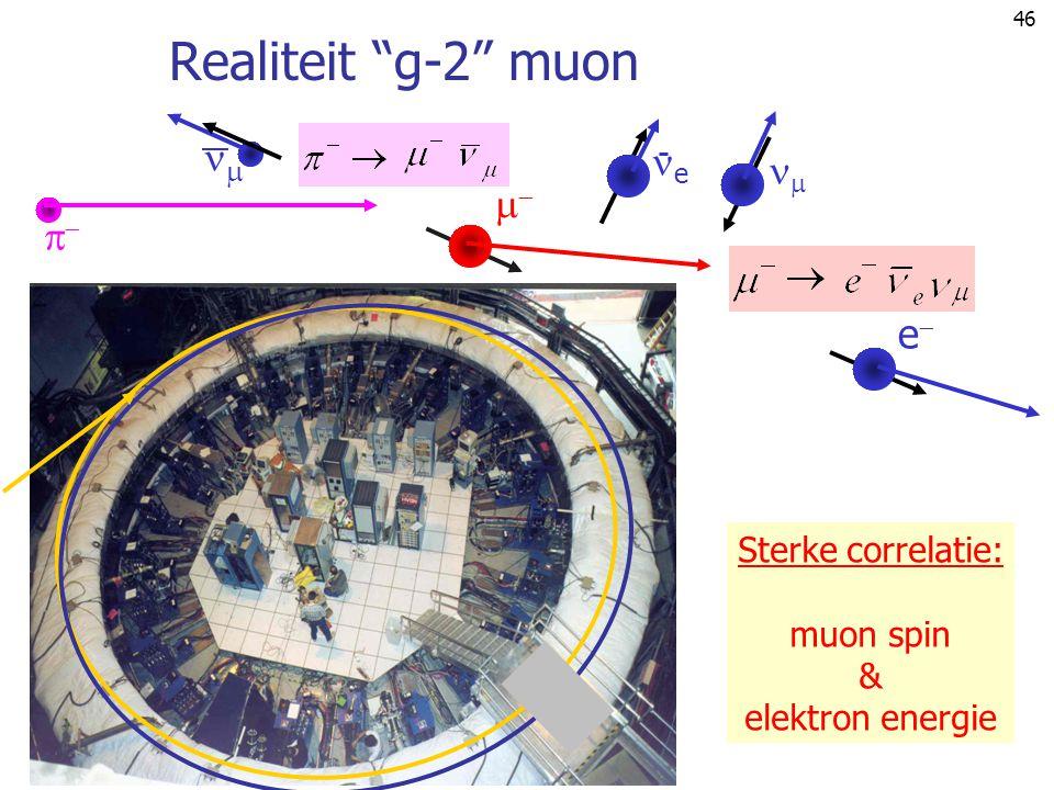 Realiteit g-2 muon  e    e Sterke correlatie: muon spin &