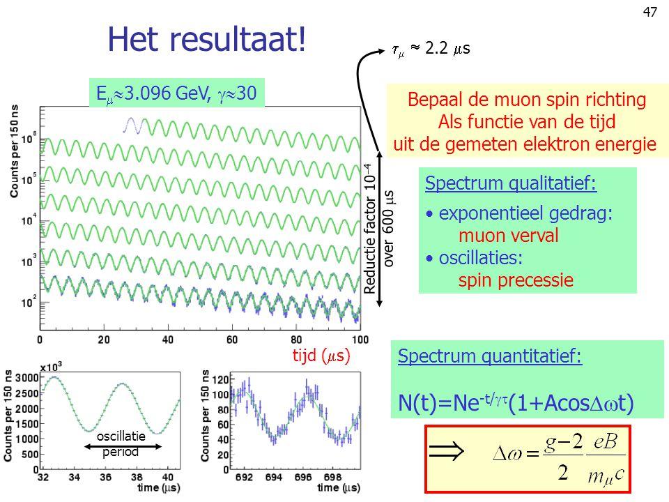 Het resultaat! N(t)=Ne-t/(1+Acost) E3.096 GeV, 30