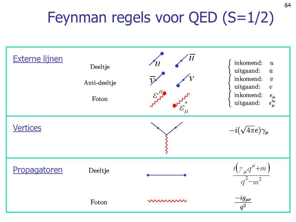 Feynman regels voor QED (S=1/2)