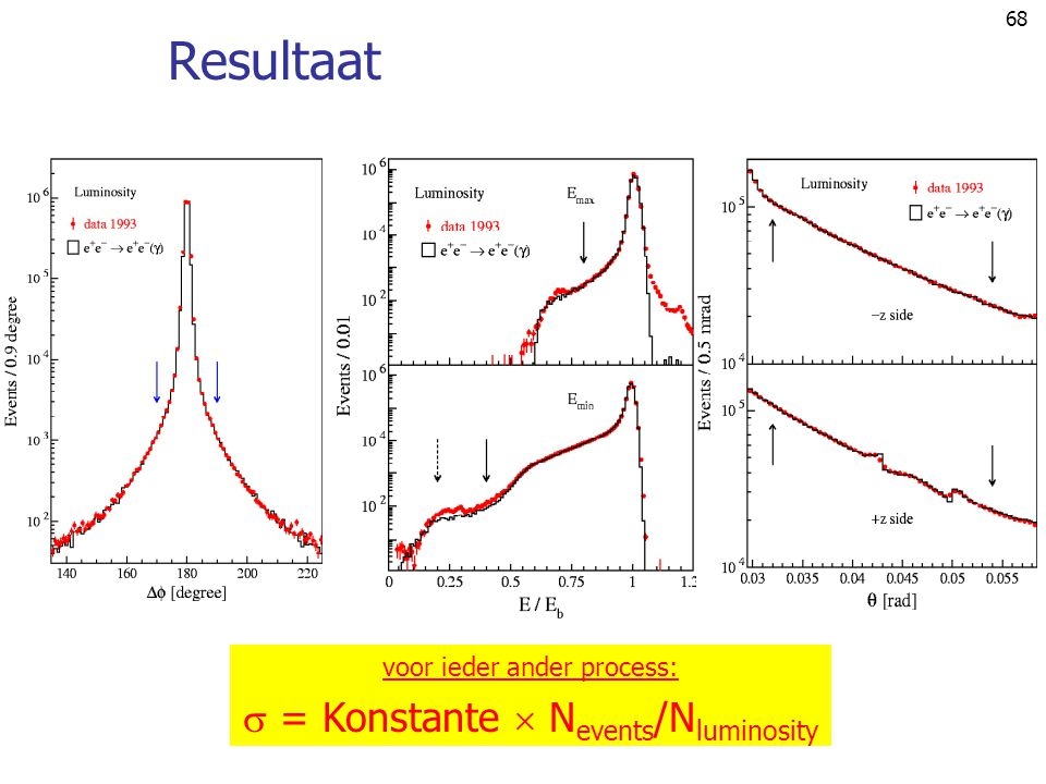 Resultaat  = Konstante  Nevents/Nluminosity