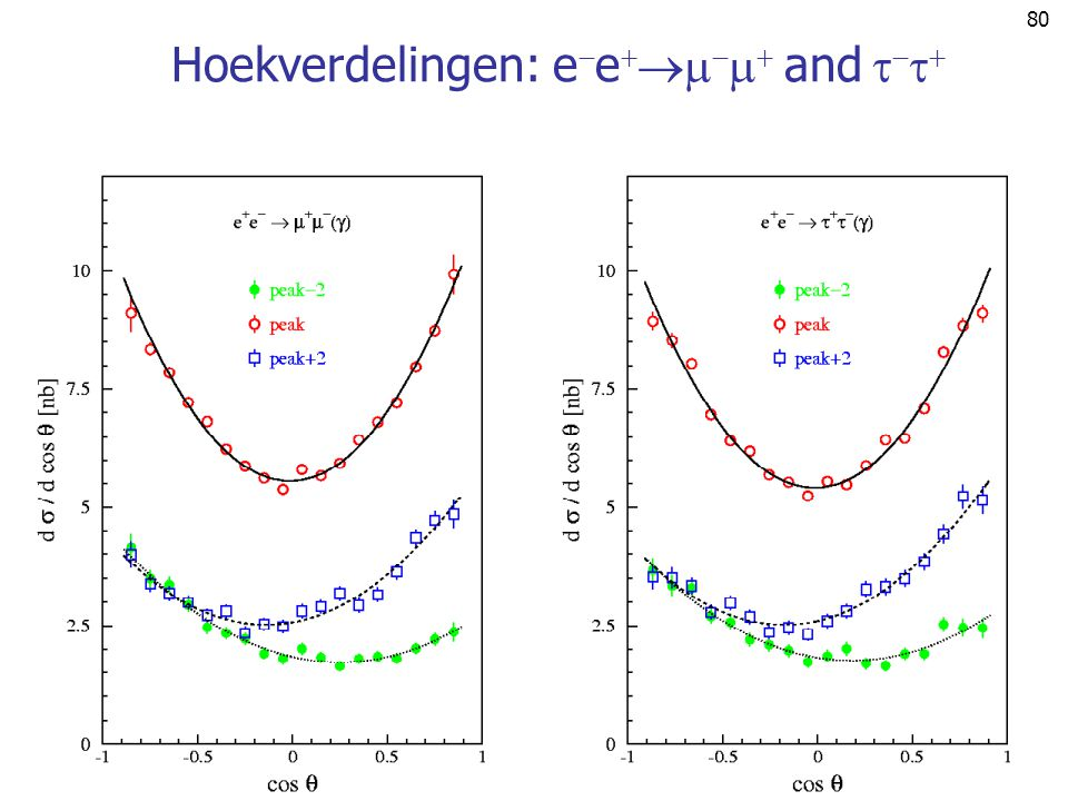Hoekverdelingen: ee and 
