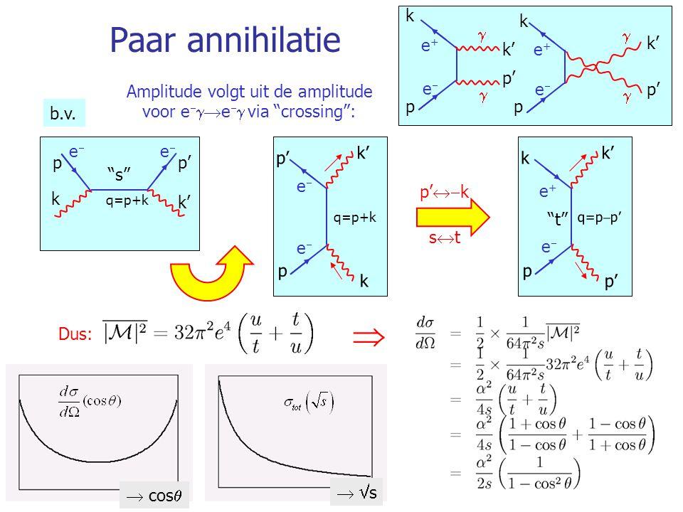 Amplitude volgt uit de amplitude voor ee via crossing :