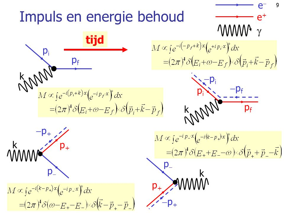 Impuls en energie behoud
