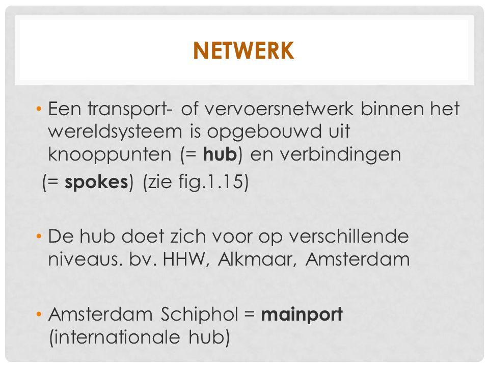 netwerk Een transport- of vervoersnetwerk binnen het wereldsysteem is opgebouwd uit knooppunten (= hub) en verbindingen.