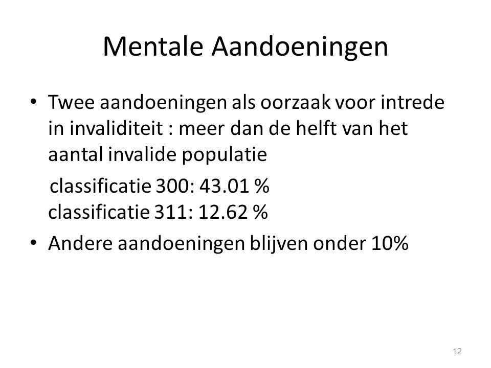 Mentale Aandoeningen Twee aandoeningen als oorzaak voor intrede in invaliditeit : meer dan de helft van het aantal invalide populatie.