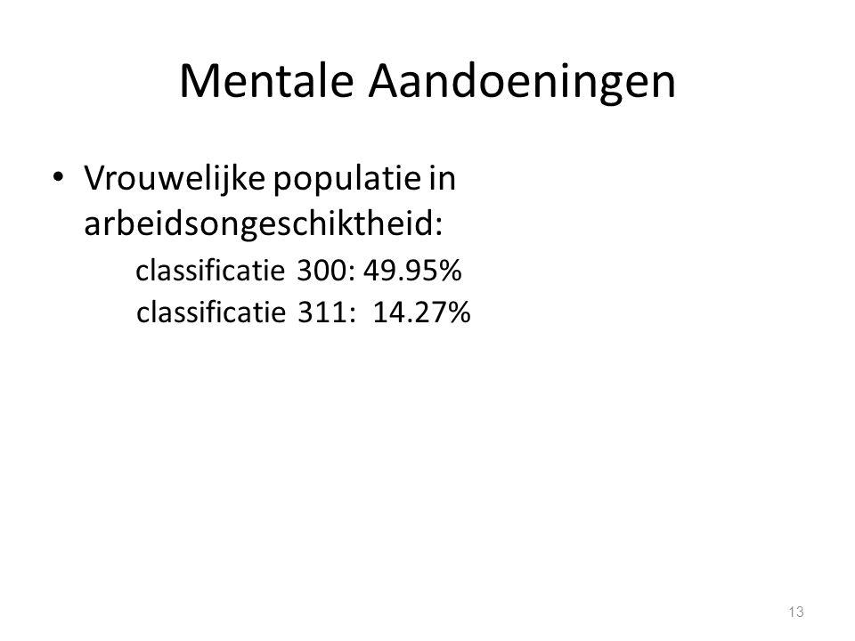 Mentale Aandoeningen Vrouwelijke populatie in arbeidsongeschiktheid: classificatie 300: 49.95% classificatie 311: 14.27%