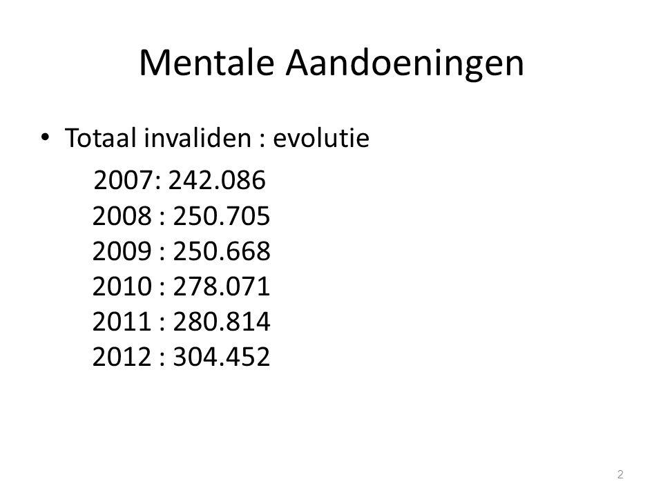 Mentale Aandoeningen Totaal invaliden : evolutie