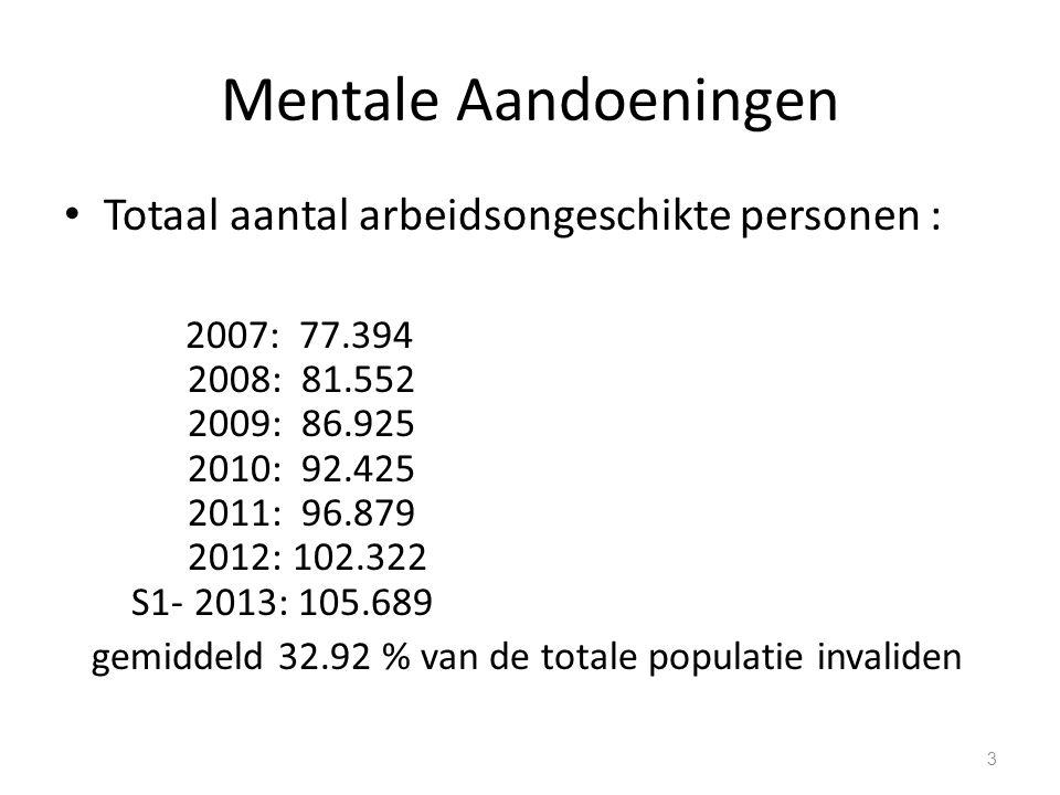 Mentale Aandoeningen Totaal aantal arbeidsongeschikte personen :