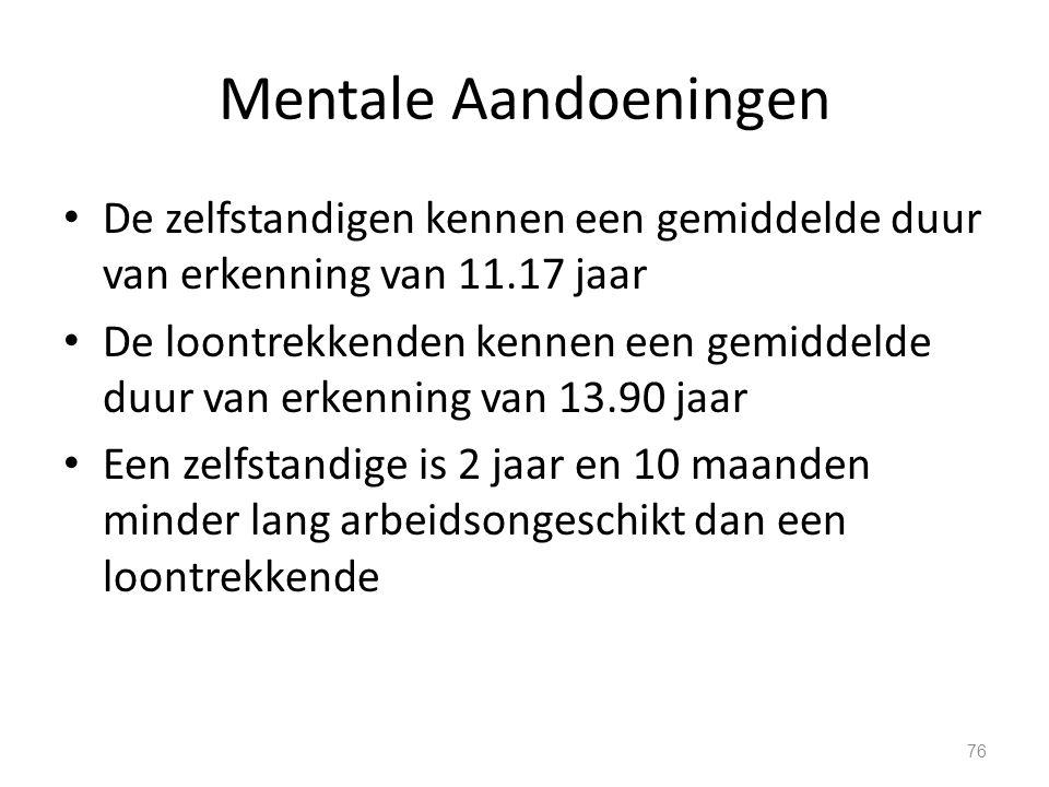 Mentale Aandoeningen De zelfstandigen kennen een gemiddelde duur van erkenning van 11.17 jaar.