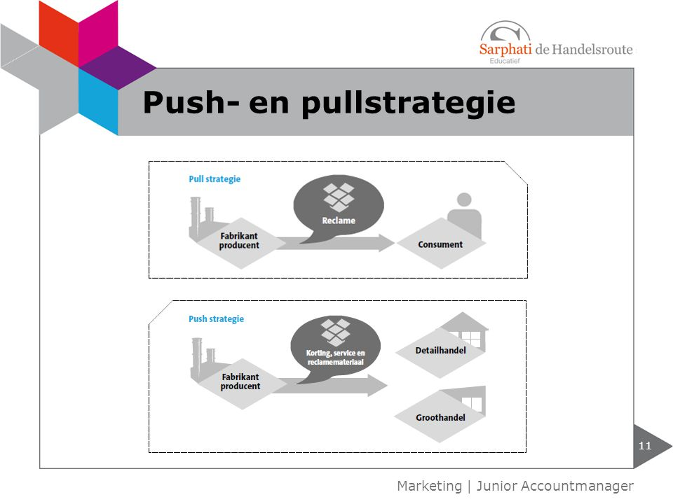 Push- en pullstrategie