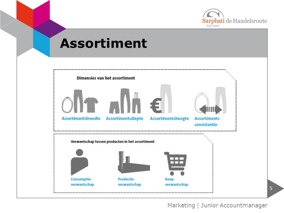 Assortiment Marketing | Junior Accountmanager