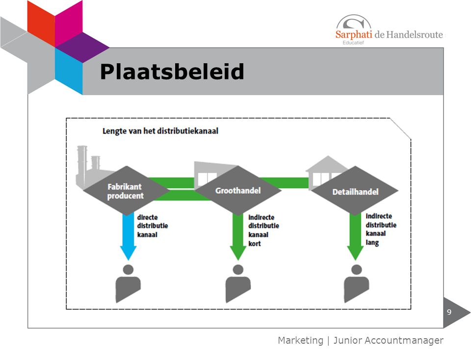 Plaatsbeleid Marketing | Junior Accountmanager