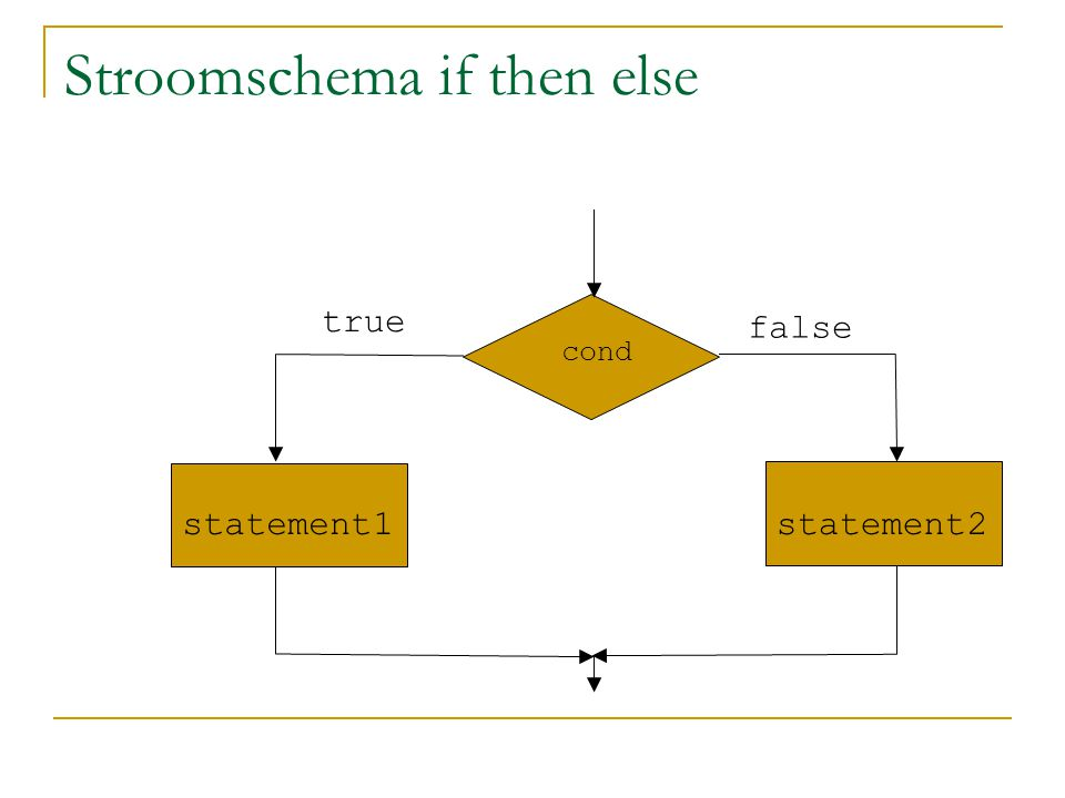 Stroomschema if then else