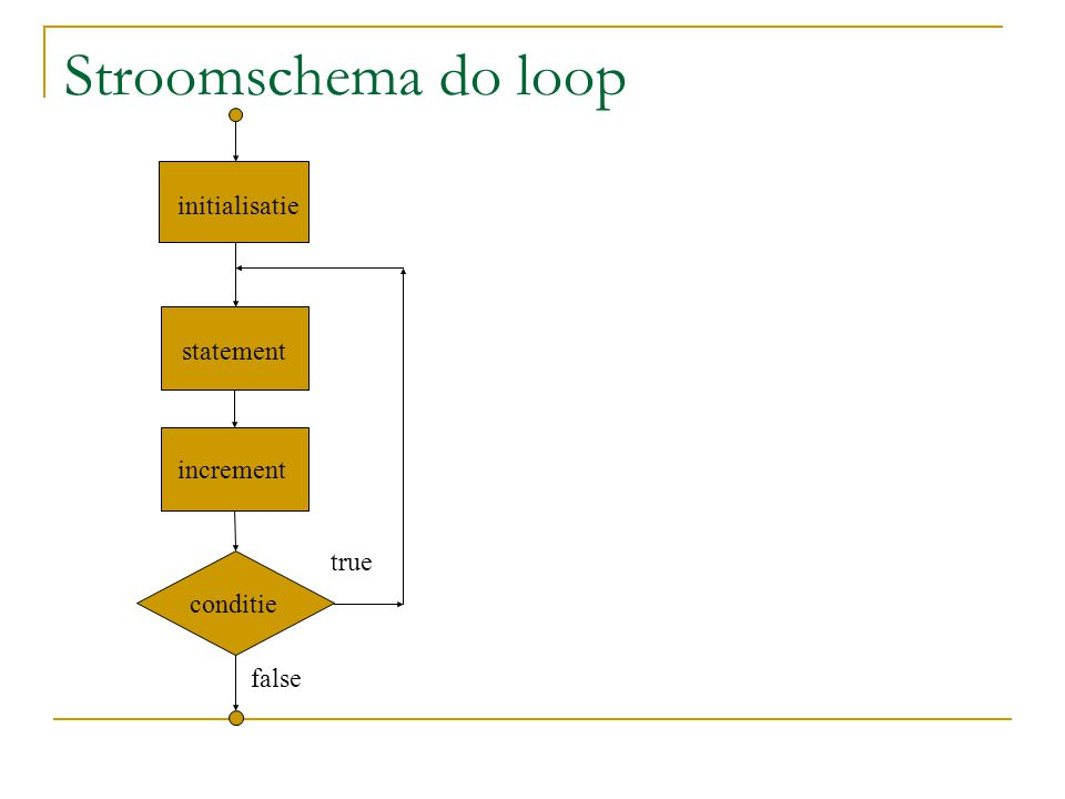 Stroomschema do loop initialisatie statement increment true conditie