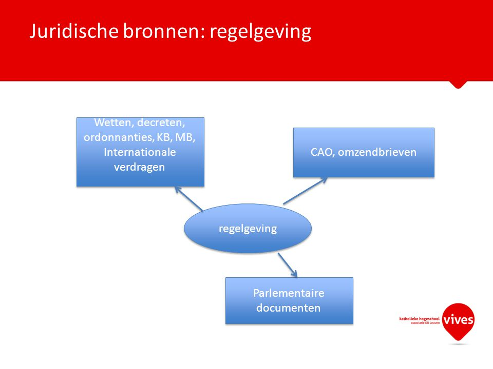 Juridische bronnen: regelgeving