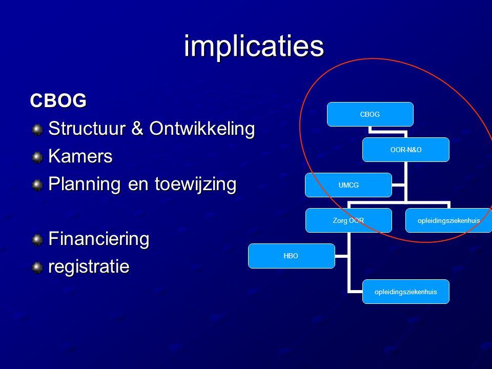 implicaties CBOG Structuur & Ontwikkeling Kamers
