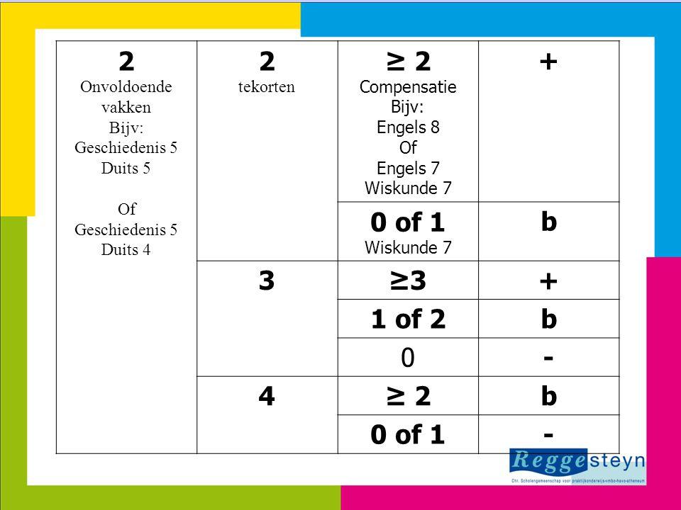 2 ≥ 2 + 0 of 1 b 3 ≥3 1 of 2 - 4 Onvoldoende vakken Bijv: