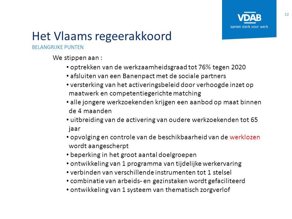 Het Vlaams regeerakkoord