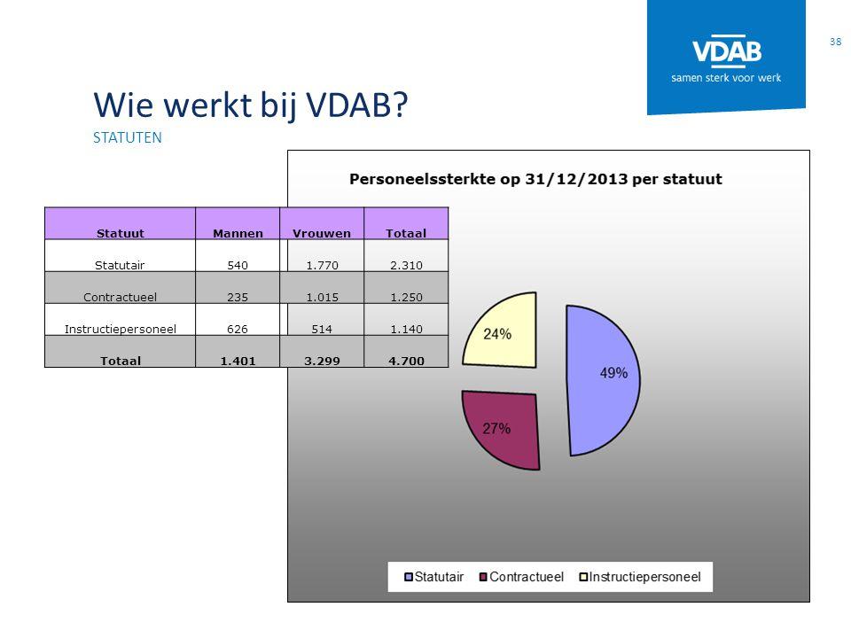 Wie werkt bij VDAB statuten Lieve Statuut Mannen Vrouwen Totaal