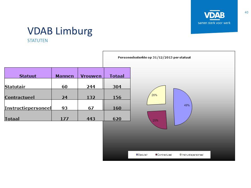 VDAB Limburg statuten Statuut Mannen Vrouwen Totaal Statutair 60 244
