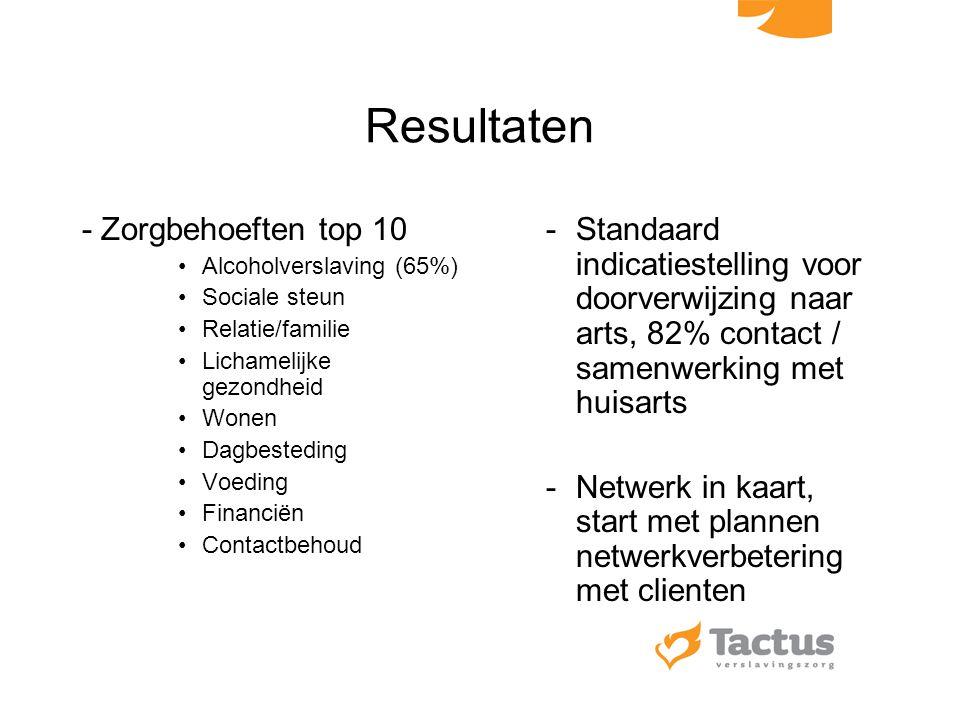 Resultaten - Zorgbehoeften top 10