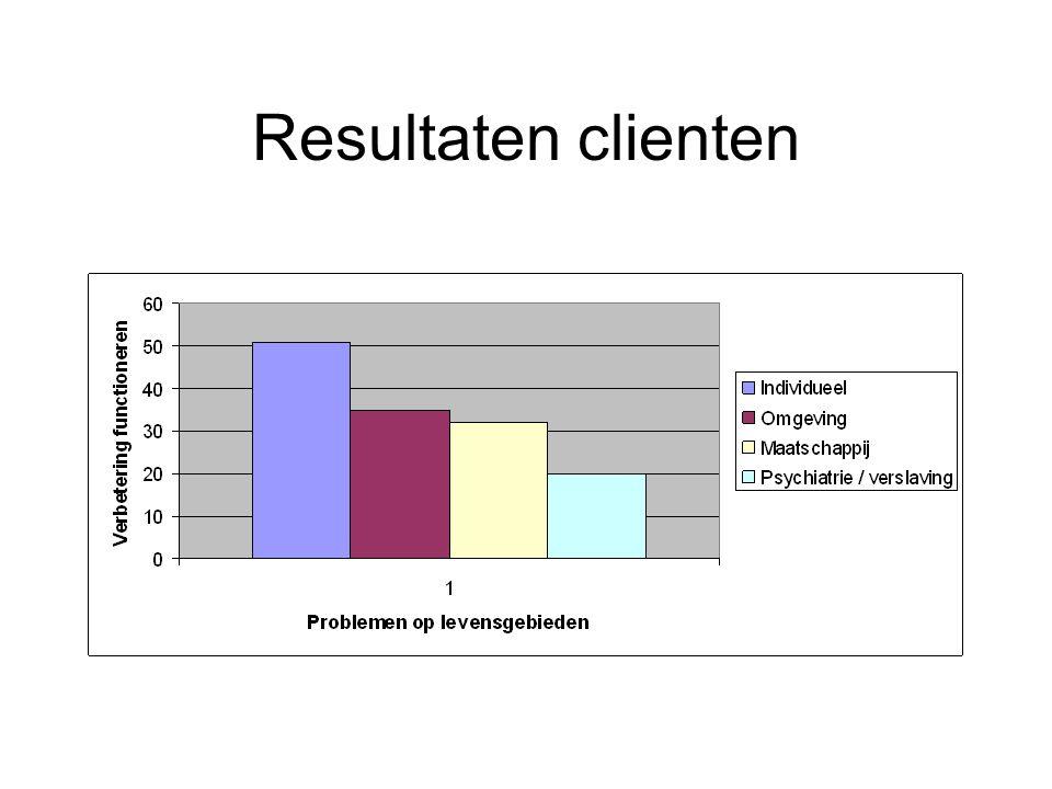 Resultaten clienten