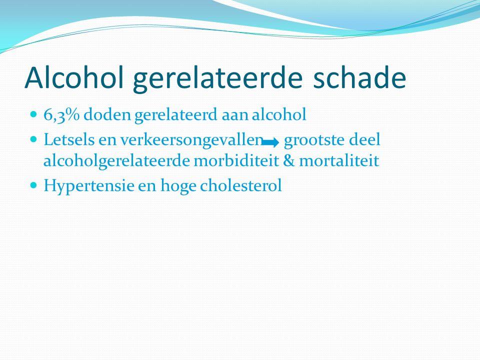 Alcohol gerelateerde schade